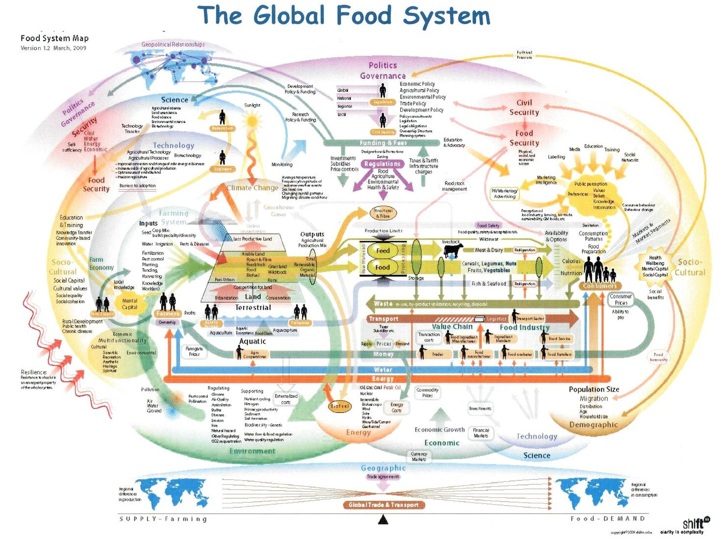 Systems Thinking And The Food System Ifstal Think Wiring Diagram A Representation Of Global System4
